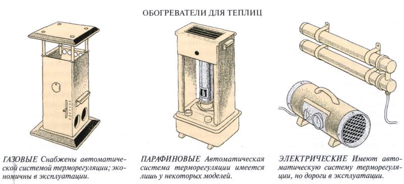 Виды обогревателей для теплиц
